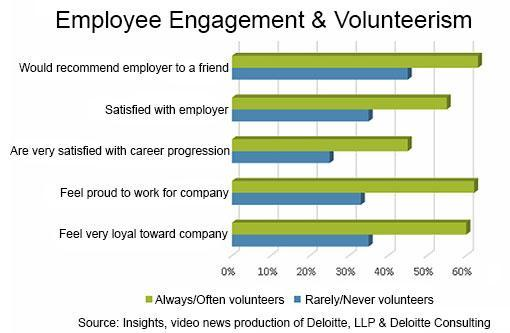 employment engagement chart